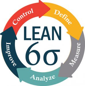 Training Lean Six Sigma